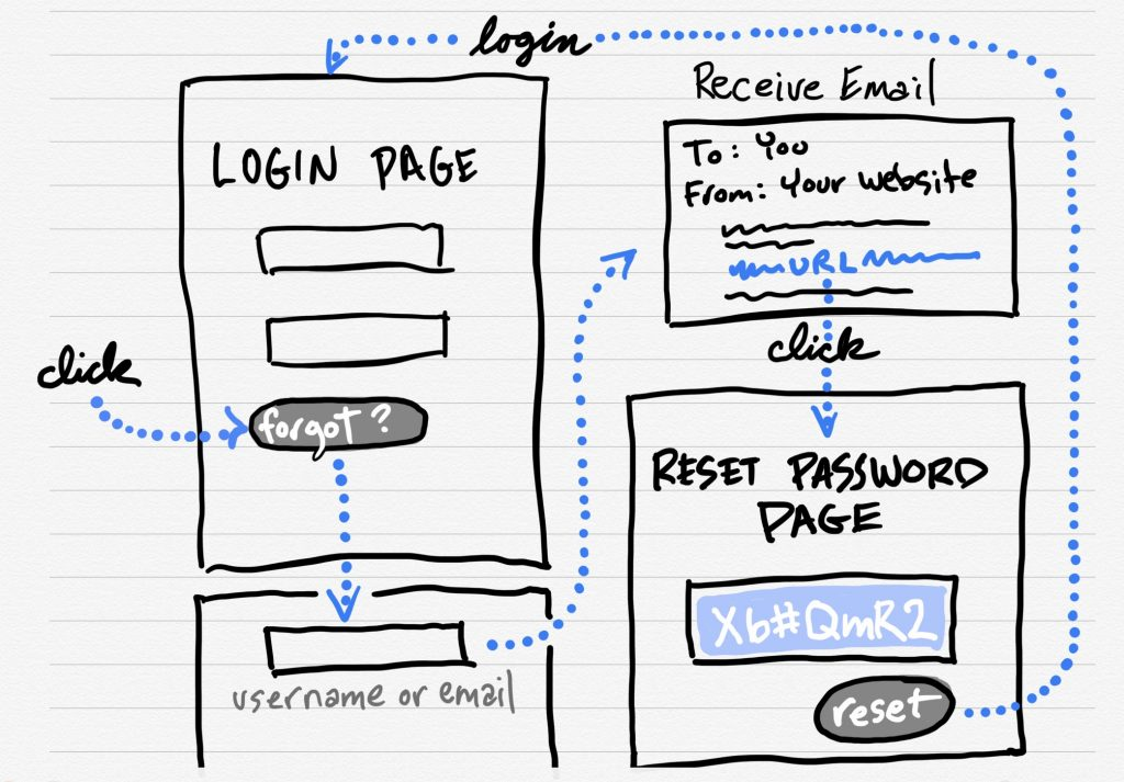 A diagram of each step in the process to reset your password for any website.